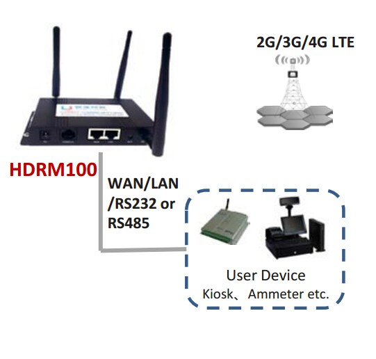 industrial WIFI 4G indoor router support clone VLAN, MAC address, PPPoE server