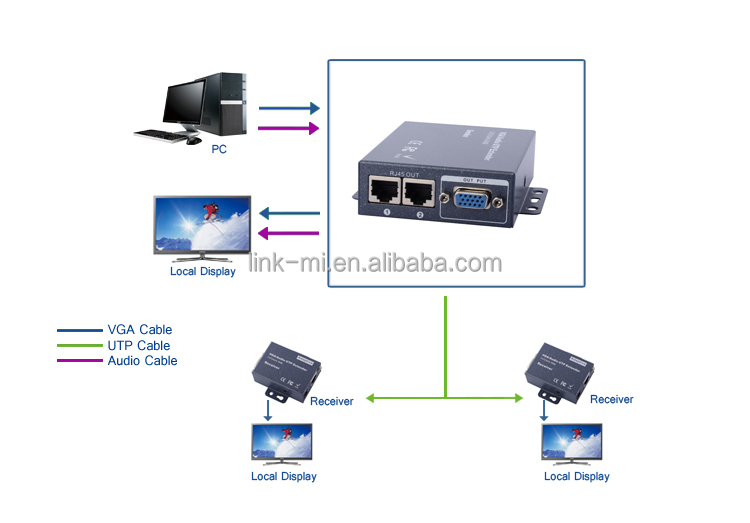 LINK-MI LM-102T 1920X1080 Video Audio 2 port VGA Extender over Cat5 cable Allow Remote Transmission with RJ45