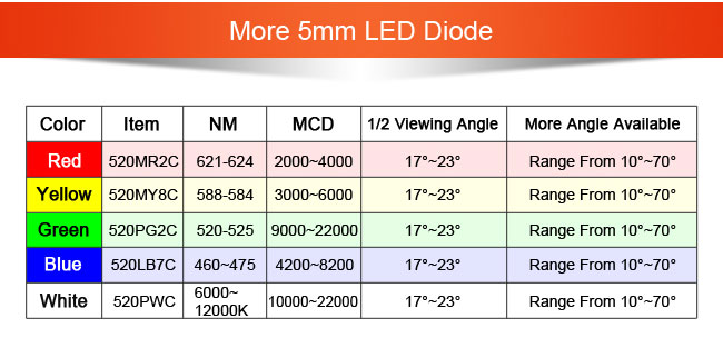 Yellow 5mm Flat Led Diode For Indoor And Outdoor Commercial Lighting