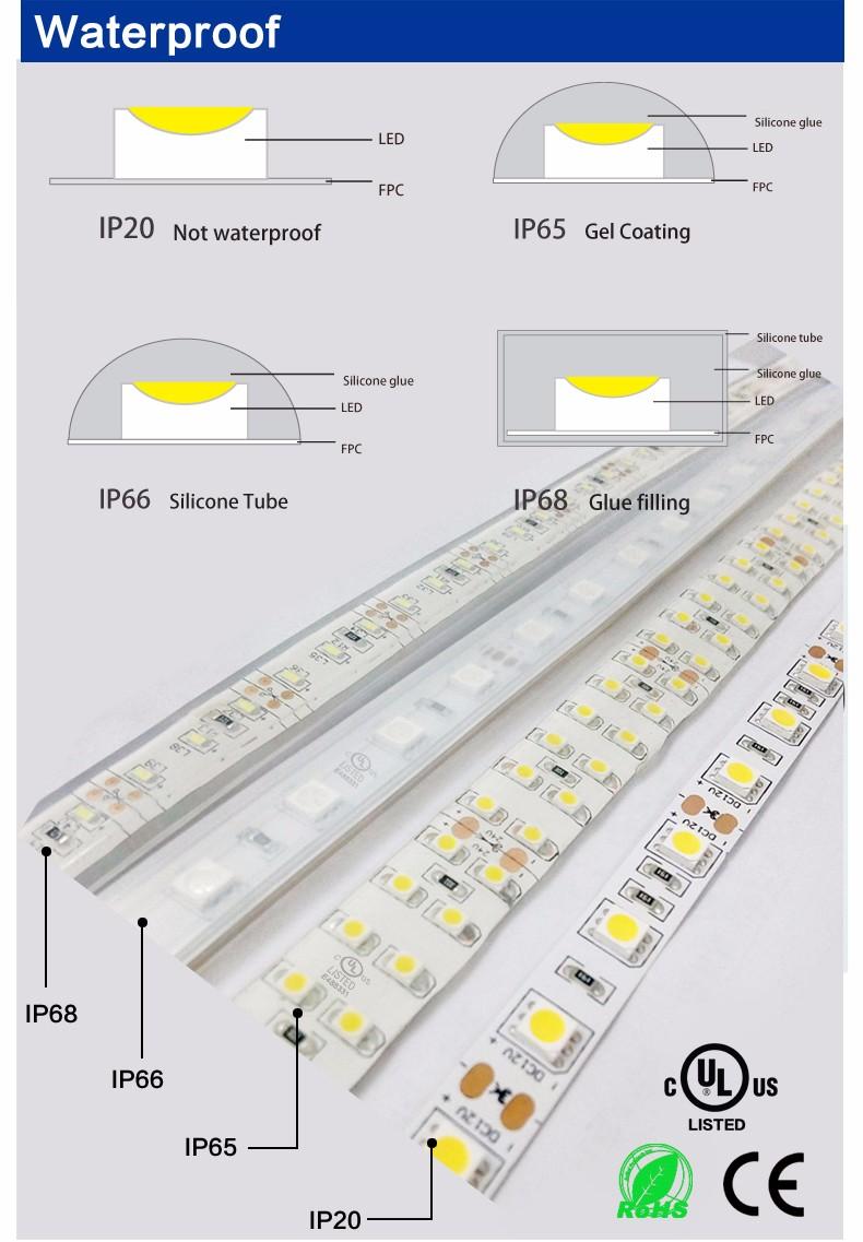 технические характеристики светодиода 2835 загородную