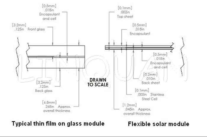 140W amorphous thin film flexible solar panel