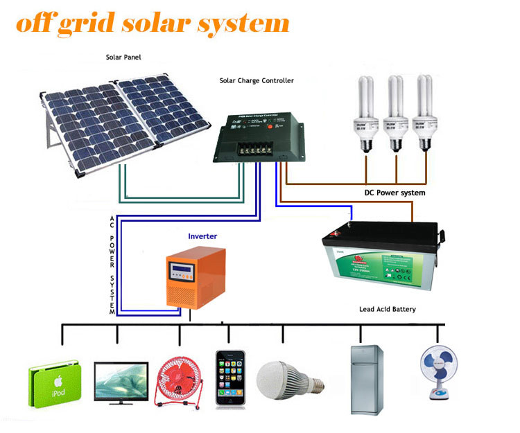 Home 1kw Solar Power System Off Grid Solar System 1kw With