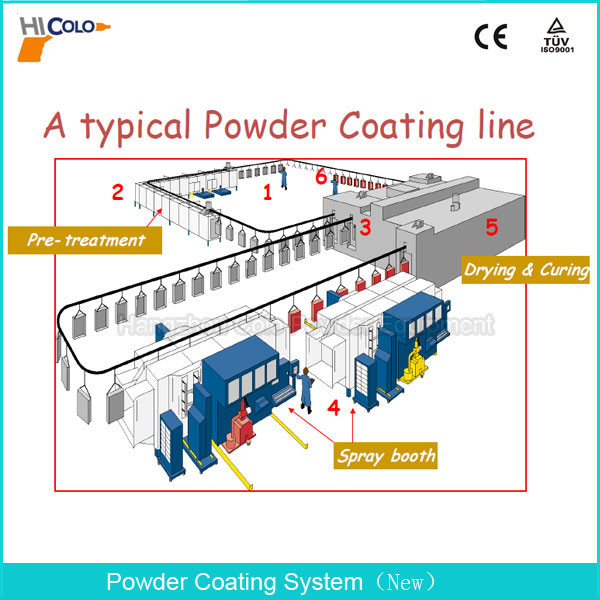 Factory Price Compact Powder Coating Plant for Metallic Workpieces