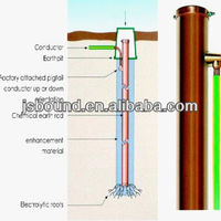 Copper Ground Earth Electrode