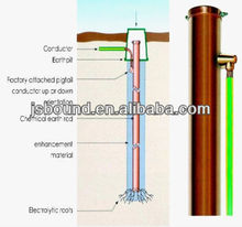 Copper Ground/earth Electrode