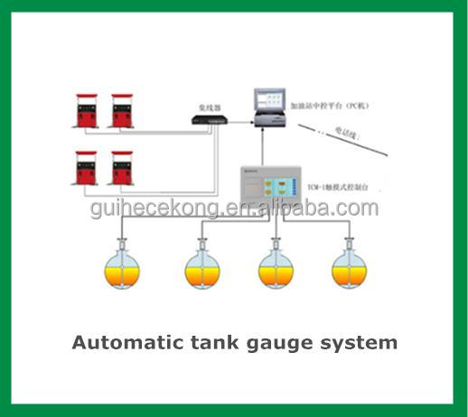 Petrol station underground tank gauge oil level meter ATEX Certificate ATG/ fuel tank monitoring system