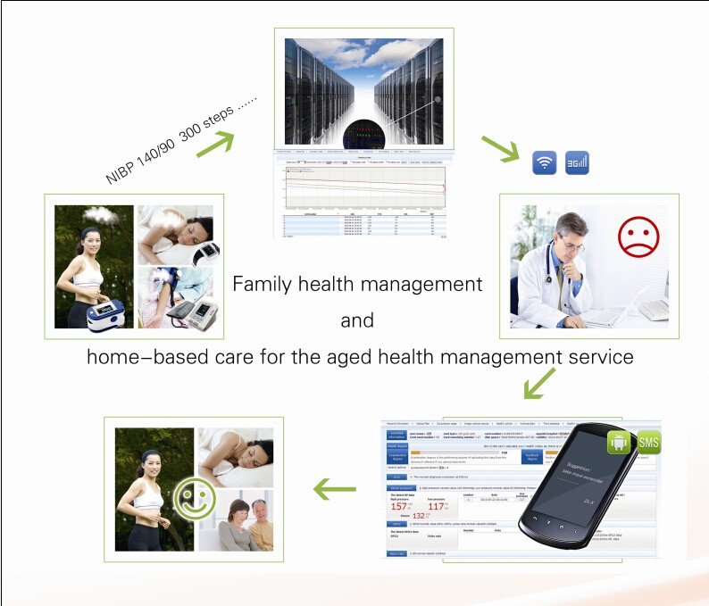 CONTEC Global Personal Health home medical equipment package-Telemedicine