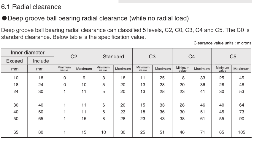 MLZ WM BRAND Radial Ball Bearing 6304, 6305, 6306, 6308, 6310, 6311,6202-zz radial ball bearings bearings poland