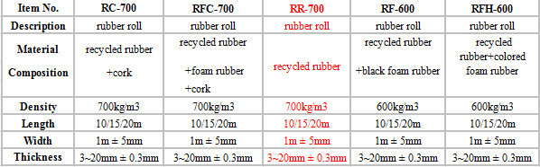 hotel acoustical insulation rubber flooring underlayment