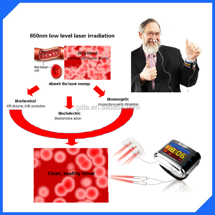 lower high blood pressure sugar reduce viscosity laser irradiation device