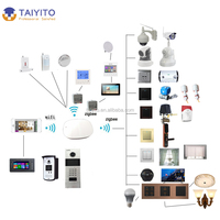 TYT digital wireless remote control ZigBee Smart Home Automation home automation for a building