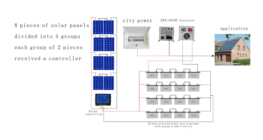 CE& ROHS solar pannel system 5kw for residential solar <strong>energy</strong> with a factory price