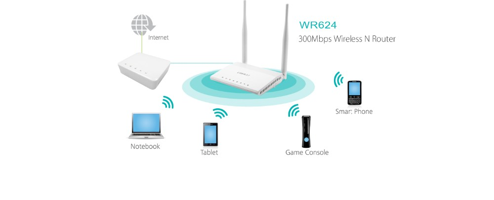 Brand new Wireless N bus wifi routerwith CE certificate