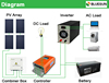 High efficiency and easy install off-grid 8kw solar panels energy system