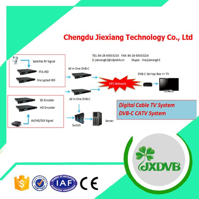 Fiber Cable Digital DVB C Cable TV System Solution