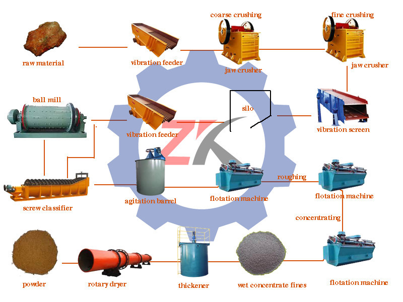 beneficiation of iron ores Iron ore beneficiation is the process of purifying raw iron ore before smelting it the iron ore industry classifies the material by the concentration of the metal that is present after iron ore beneficiation has been completed.