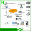 High Presion electrical energy supervisory control system