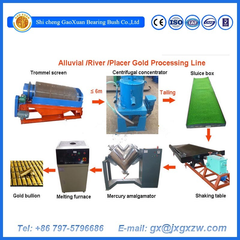 Small Scale Gold Mining Equipment, River Sand Gold Processing Plant