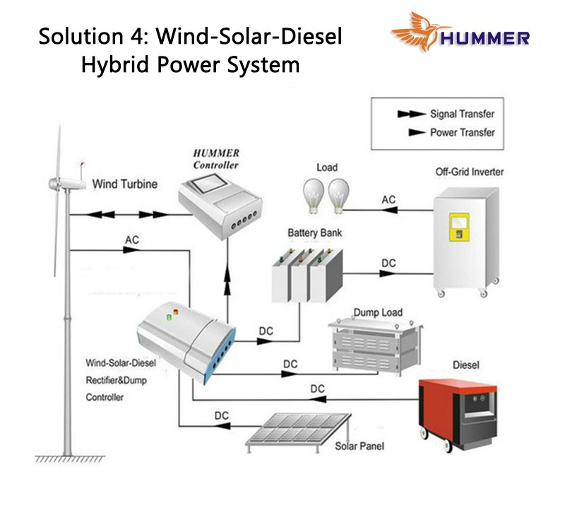 HUMMER home use wind power generator for sale