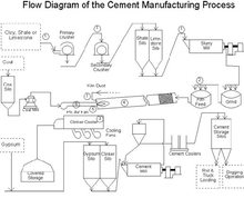 Energy saving fiber cement clinker production line
