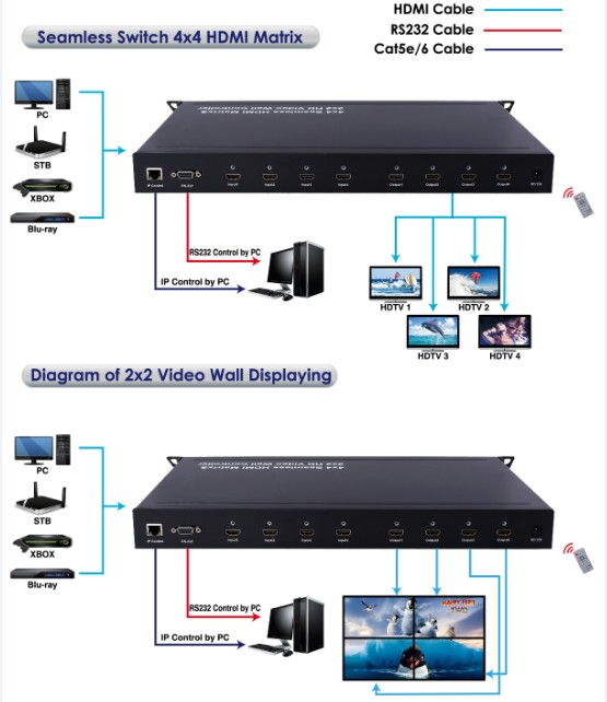 Foxun SX-SMX44 4x4 Seamless Switch Matrix & Full HD 1080p 2x2 video wall controller