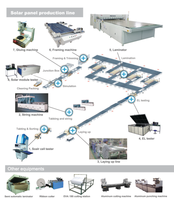 REOO Small production line 3 MW solar PV assembly machines for solar panel( Turnkey)