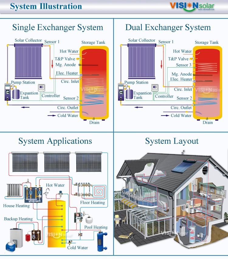 China Solar Water Heating Split System, China Solar Water Heating ...