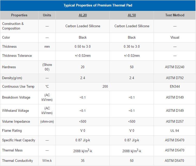 property-premium thermal pad