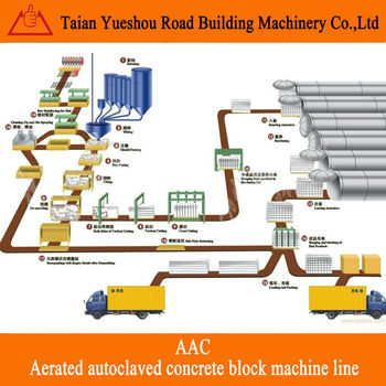Aerated autoclaved concrete block machine line (aac blocks production line)