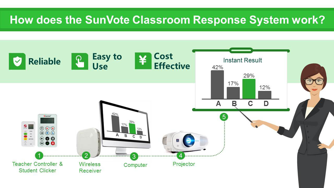 SunVote clicker for class inspire the creativity