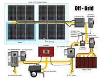 SOLAR POWER OFF GRID SYSTEM with Dry Cell Backup