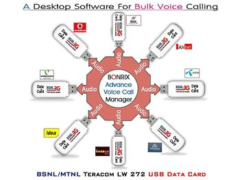 Bonrix Bulk Voice Call Software