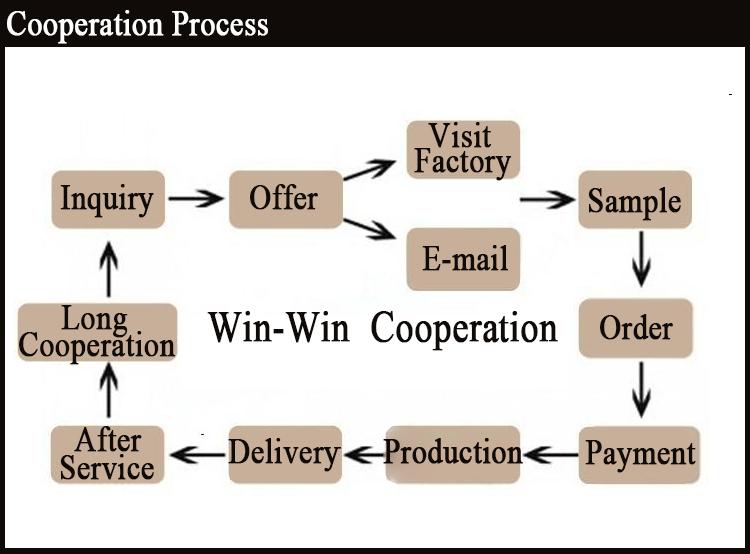 Bestellen process.jpg