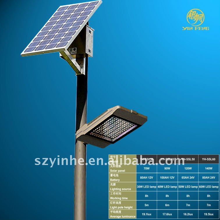 solar lights for street