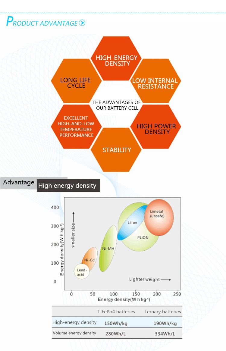 Li Nmc 32v 60ah Lifepo4 Battery Cell For Hybrid Car Buy Batterycelldiagramjpg Advantage Application