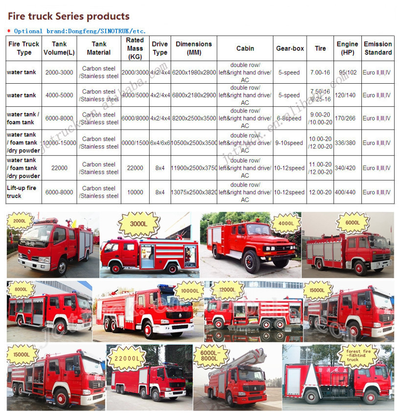 Economical Dongfeng Fire Truck Dimension 5000 Liters