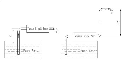 Pump Suction height Test and drainage height.jpg