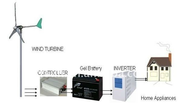 wind turbine 600w match 300w solar panel for wind-solar hybrid system