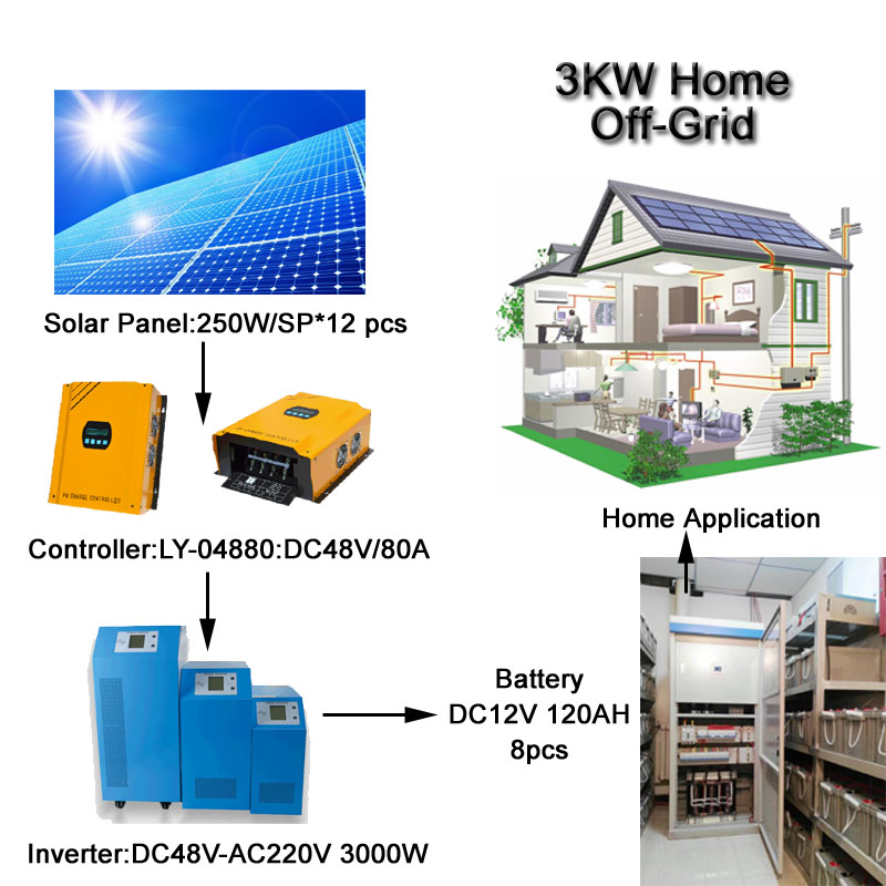 Most Efficient 3KW Off Grid Home Photovoltaic Power Systems Polycrystalline Silicon Solar Panel System 3000W