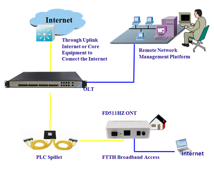 Gpon ONT FD511HZ Network Construction.png