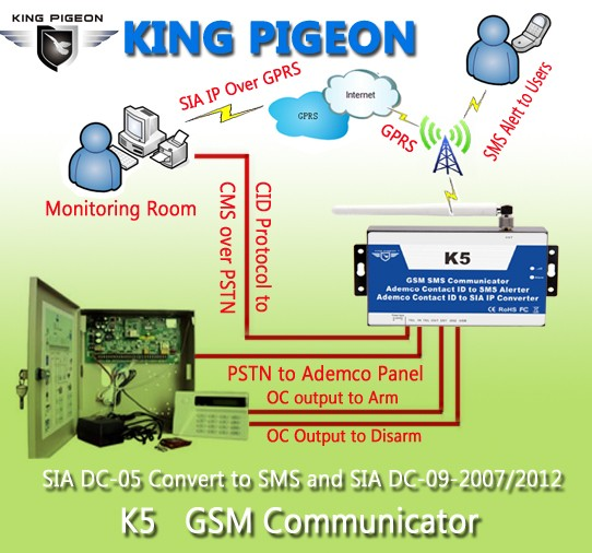 receiving alarm gsm communicator pstn ademco contact id converter K5