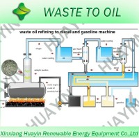 used lubrication oil to diesel /waste engine oi recycling to diesel machine/used motor oil to diesel equipment