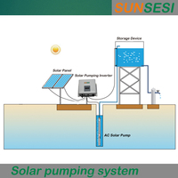 1.5kW three phase 220V 50Hz ourdoor head 30-45m rated flow 8m3/h solar pumping system