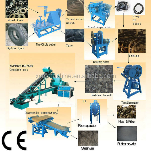 Easy Installation Waste tire Recycling system equipment with CE