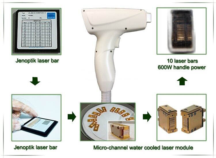 Factory Price Effective 808nm diode laser machine/laser hair removal machine/ipl hair removal machines