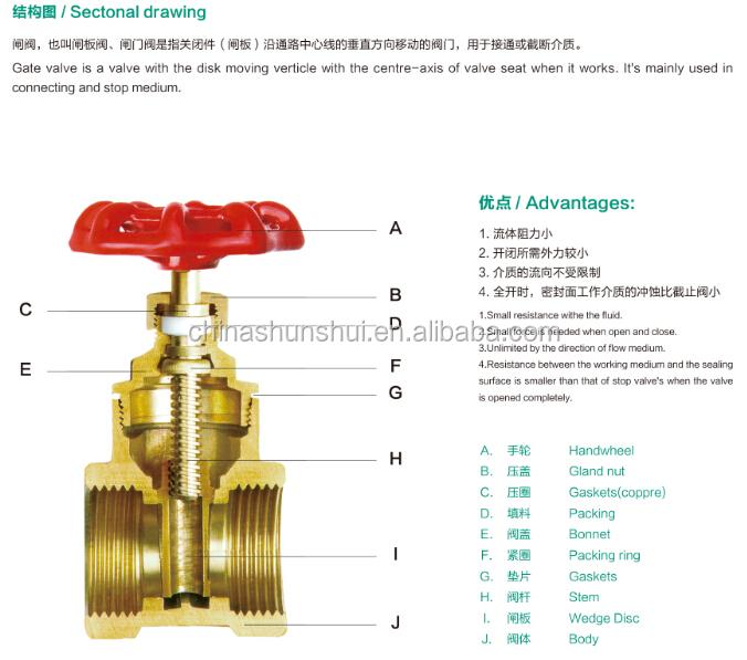 Forged Bsp Npt Thread Brass Gate Control Water Meter Valve
