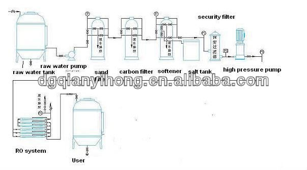 50T/H Industrial Filter RO Equipment For Pure Water Treatment