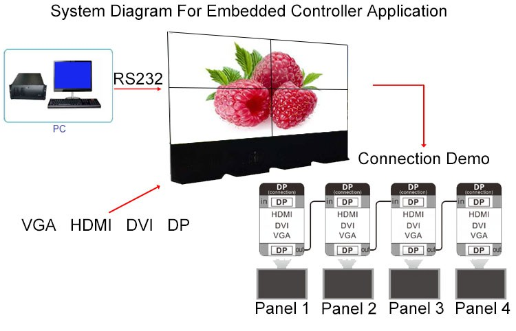 4K systenm diagram for embedded controller application