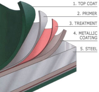 Polyester Resins for Coil Coatings