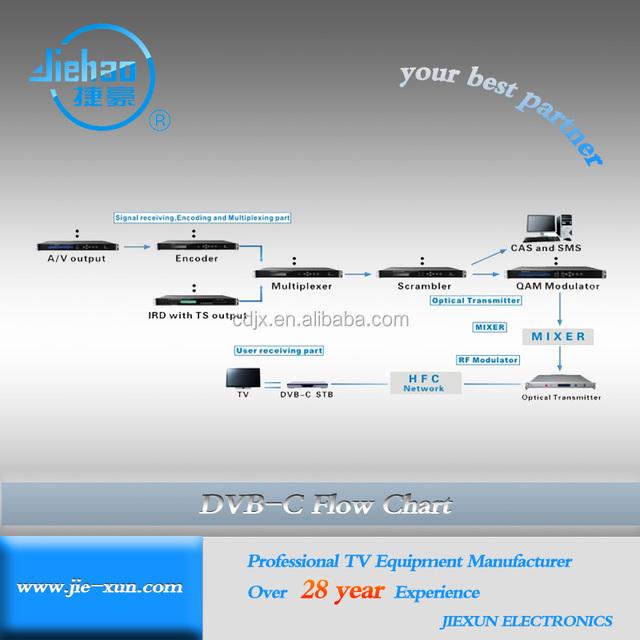 Digital TV system solution for DVB-C/T/S system transmit by HFC,Broadband.LAN,WAN